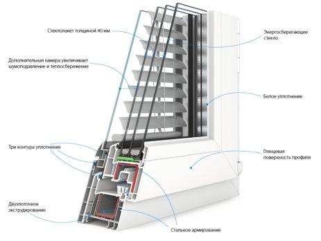 Улучшаем тепло- шумо- и звукоизоляцию окна ПВХ