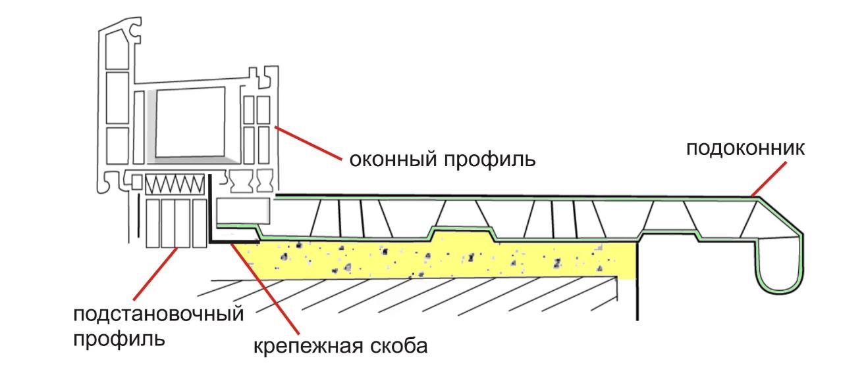 Как выбрать подоконник для пластикового окна