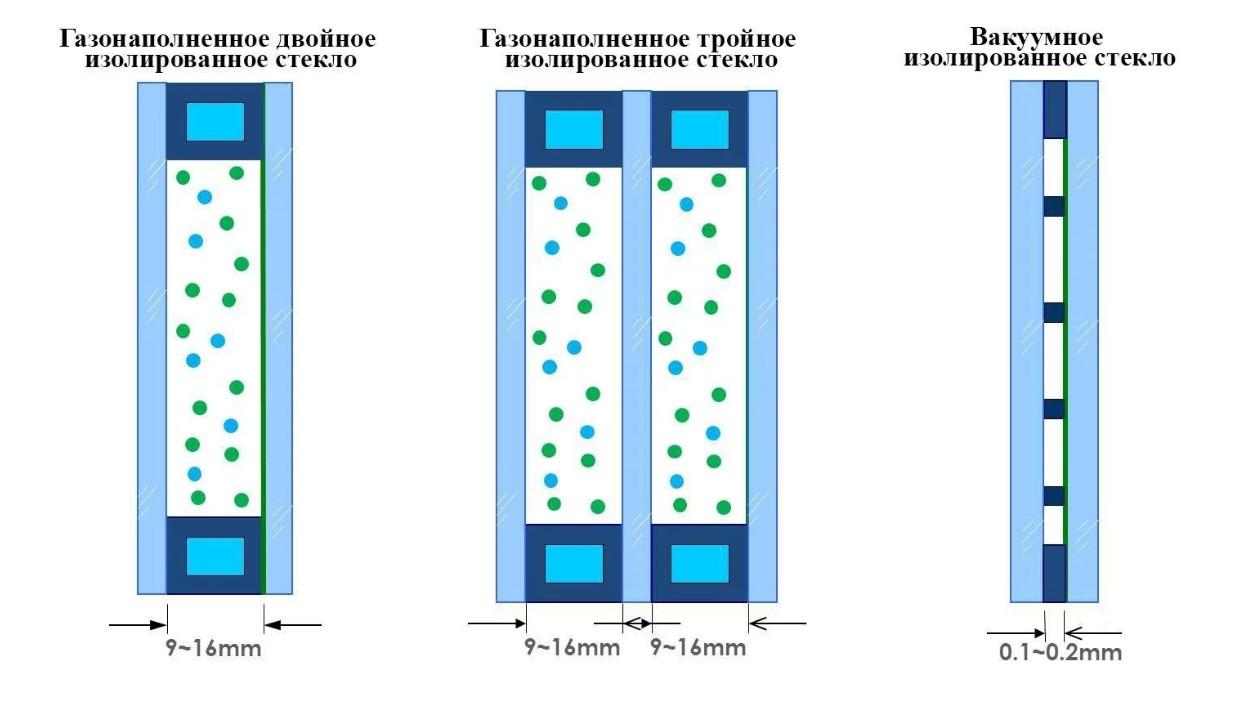 Вакуумные стеклопакеты, преимущества и недостатки